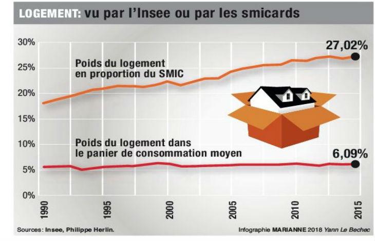 Philippe Herlin, docteur en économie, démontre dans son livre «Pouvoir d'achat, le grand mensonge» la baisse maquillée par l'INSEE (Vidéo)