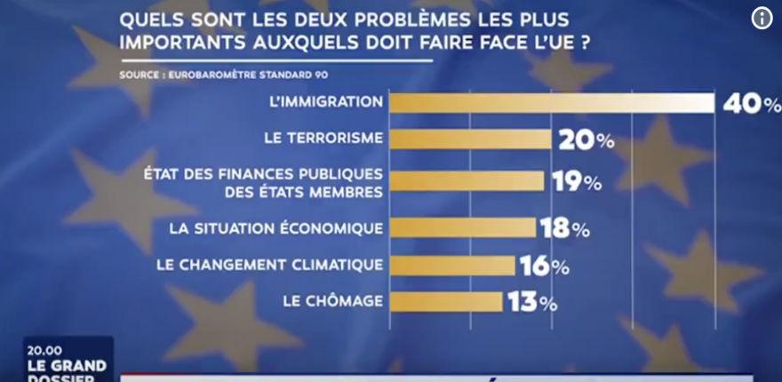 Sondage : l'immigration est de loin la 1ère préoccupation des Européens, puis le terrorisme islamique. Pourtant Macron refuse d'en débattre…