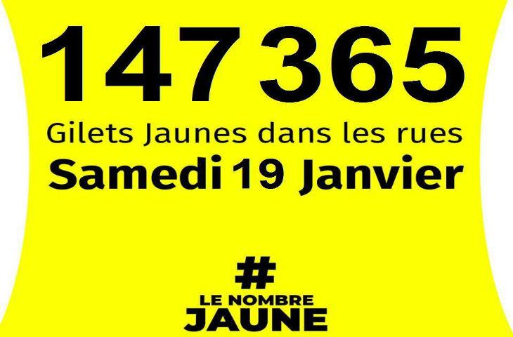 Pour leur «acte 10», les gilets jaunes ont comptabilisé 147.365 manifestants minimum. Un syndicat de policiers estime à 350.000 manifestants