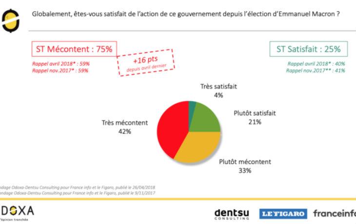 Opinion : Les trois-quarts des Français désormais mécontents de l'action du gouvernement depuis l'élection de Macron