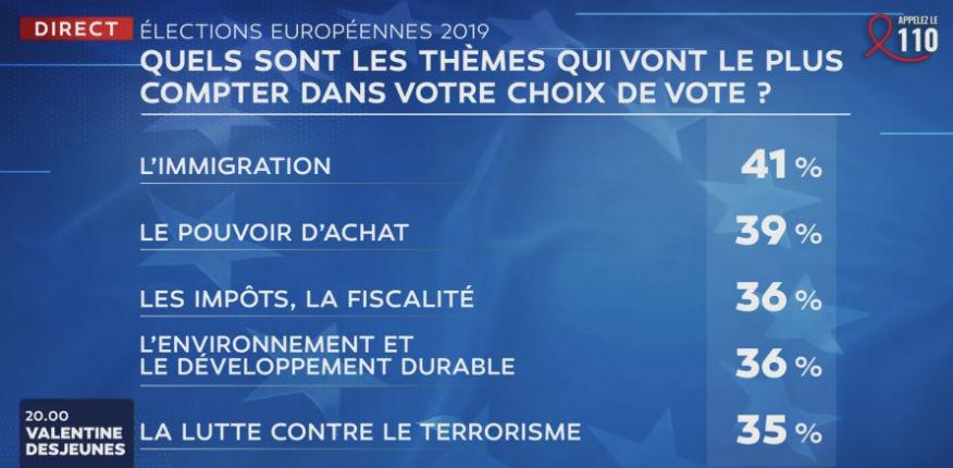 Européennes : Sujet tabou du «grand débat», l'immigration est le sujet de préoccupation n°1 des Français, suivi du pouvoir d'achat et des impôts (Vidéo)