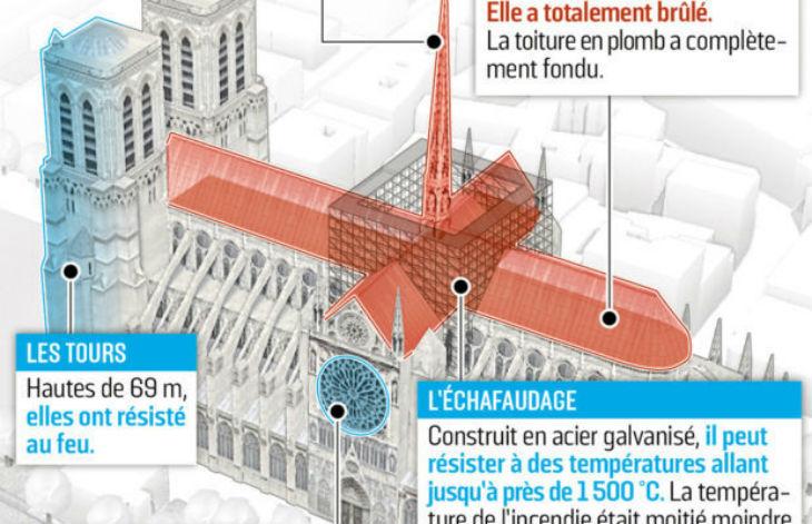 Incendie de Notre-Dame : Les autorités préviennent déjà « Il est possible que l'on ne sache jamais qui est à l'origine de cet incendie… »