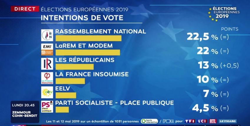 Sondage : L'immigration est le sujet de préoccupation n°1 des Français. Le RN en tête des intentions de vote aux Européennes