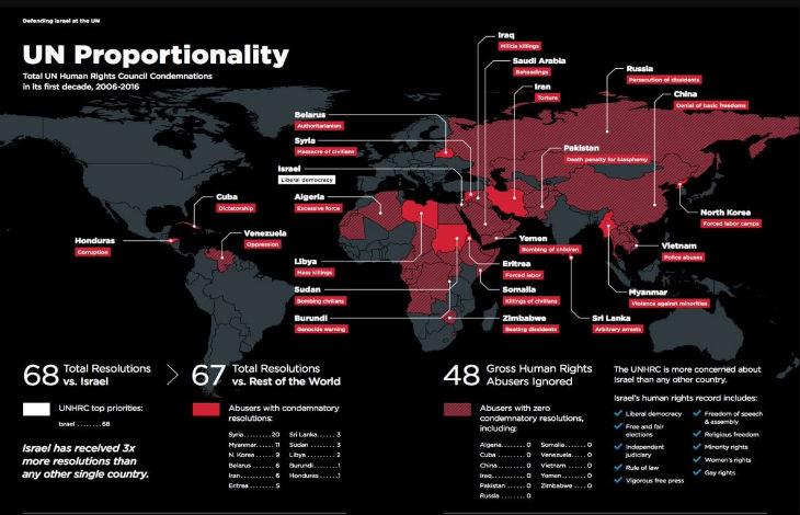 L'ONU consacre son temps à condamner Israël : 68 résolutions condamnant Israël pour 67 résolutions pour le reste du monde en 10 ans… pendant ce temps les pires dictatures font ce qu'elles veulent
