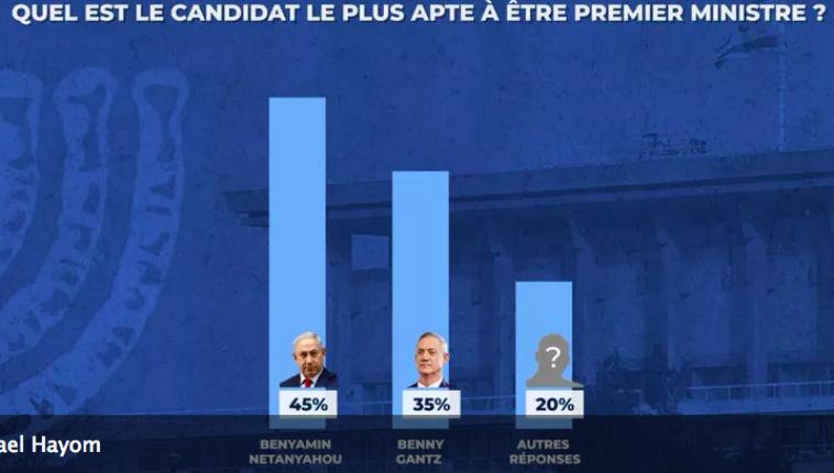 Sondage: 45% des Israéliens estiment que Netanyahou est le plus apte à être Premier ministre