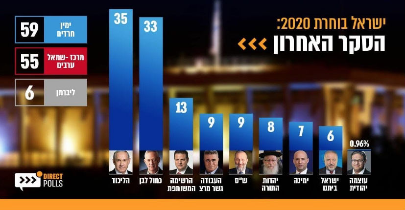 Elections en Israël : Le Likoud de Benyamin Netanyahou en tête des scrutins devant Benny Gantz et le parti Bleu-Blanc