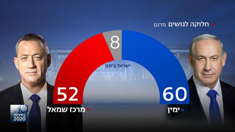 Elections en israël : Benjamin Netanyahu se dirige vers la victoire