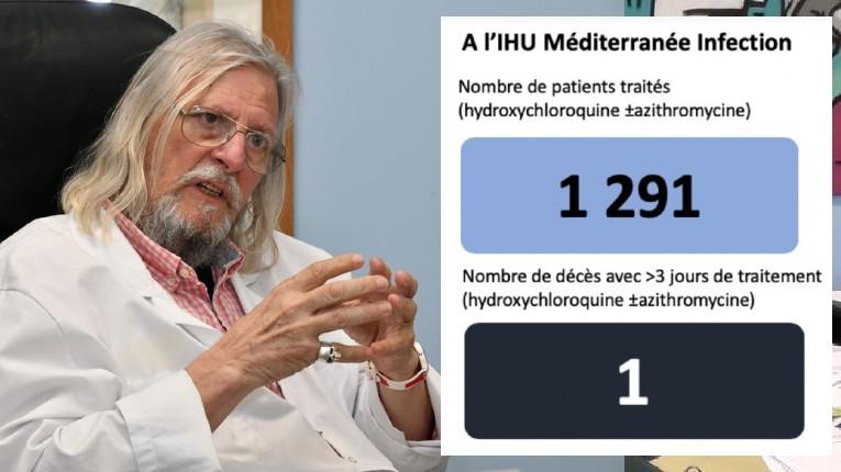 Le chiffre du jour du professeur Raoult : à l'IHU Méditerranée 1283 patients traités à l'hydroxychloroquine, 1 mort