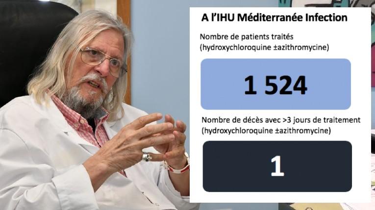 Le chiffre du jour du professeur Raoult : à l'IHU Méditerranée 1524 patients traités à l'hydroxychloroquine, 1 mort