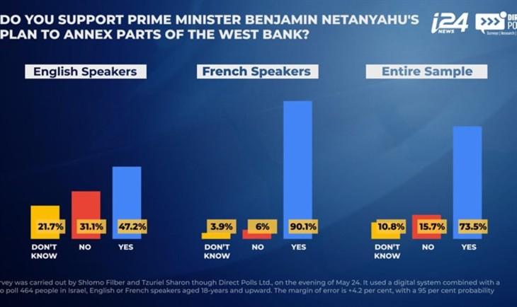 Israël: 90,1% des Israéliens francophones soutiennent la libération de la Judée Samarie de l'occupation arabe