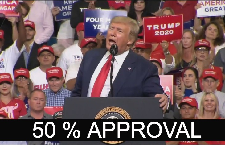 Le président Trump est à 50% de taux de popularité, soit 3 points de plus qu'Obama au même moment… pas un mot dans les médias