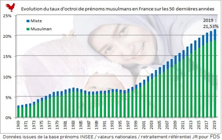 Baromètre 2019 du prénom musulman : 21,5% des naissances en France, 54% dans le 93. Découvrez les prénoms les plus attribués dans chaque département (données INSEE)