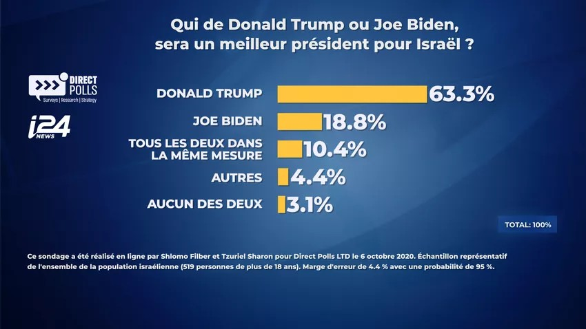 Sondage: 63,3% des Israéliens estiment que Donald Trump sera un président plus favorable à Israël