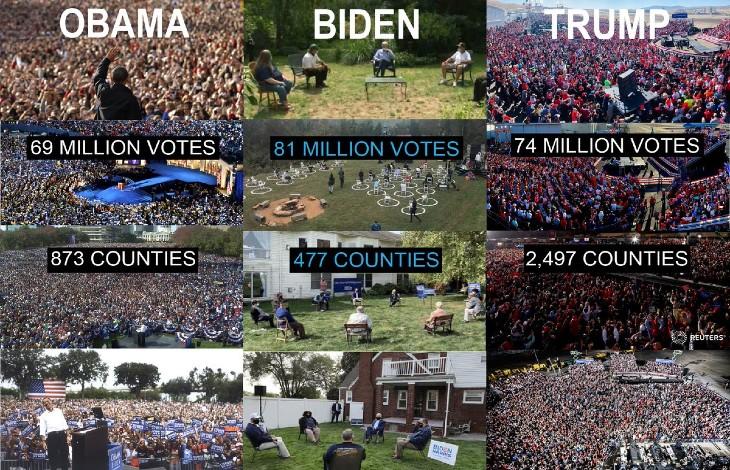 comparaison élections Obama – Trump – Biden
