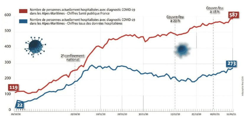 Gros mensonge du gouvernement pour entretenir la peur ? Il y aurait 2,5 fois moins de malades Covid hospitalisés que ne l'affirme Santé Publique France selon une enquête de Nice-Matin !
