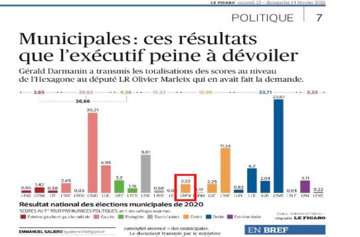 Municipales: ces résultats que l'exécutif ne voulait pas dévoiler, LREM totalise 2,2% des voix… un échec cuisant