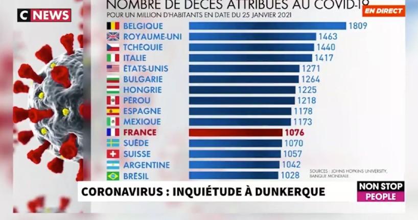 Confinements, couvre-feu ne servent à rien: la Suède sans confinement ni port du masque compte moins de morts que la France et une économie qui se porte bien (Vidéo)