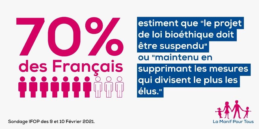 Sondage: 70% des Français sont opposés à la loi bioéthique et veulent la suspension de tous les projets de lois jusqu'à la fin de l'état d'urgence sanitaire
