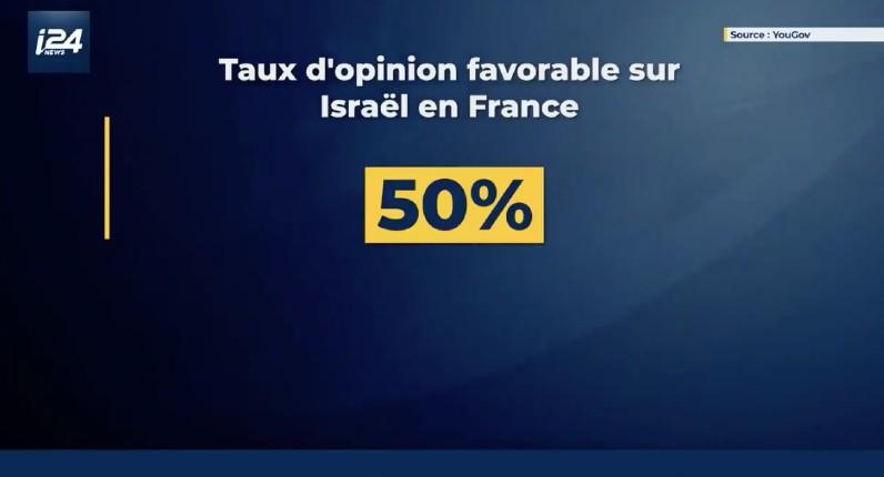 opinion favorable à Israel en France