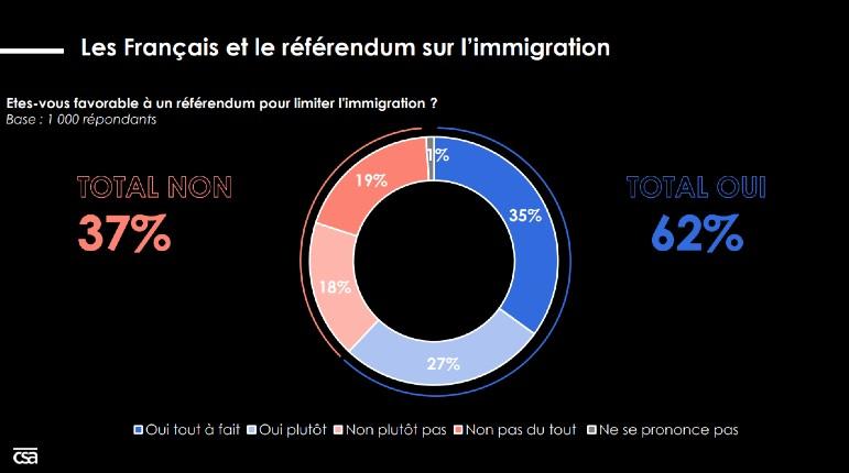 Sondage : 62% des Français sont favorables à l'organisation d'un référendum pour limiter l'immigration. Mais Macron n'en veut pas…