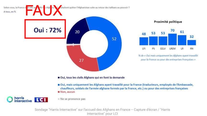 Immigration: les médias manipulent le sondage bidonné de LCI en faveur de l'accueil des migrants alors que 79% des Français y sont opposés !