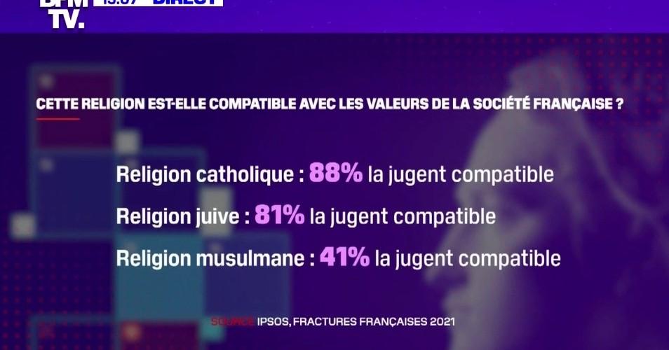 Alors que plus de 80% des Français jugent les religions catholique et juive compatibles avec les valeurs de notre société, ils sont seulement 41% concernant l'islam